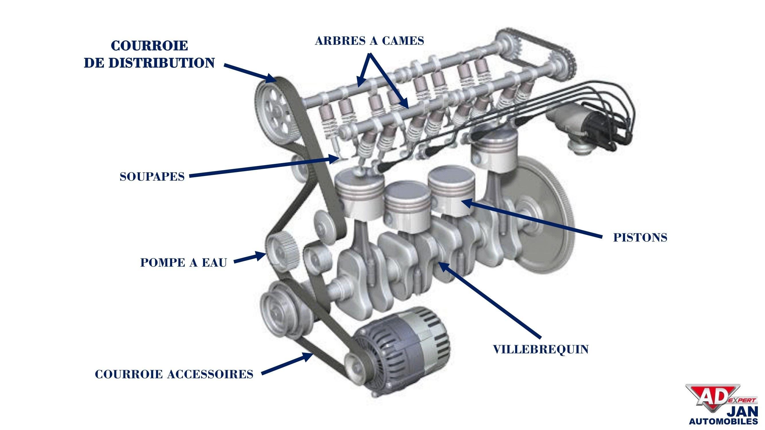 Schéma moteur